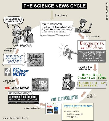 science-news-cycle