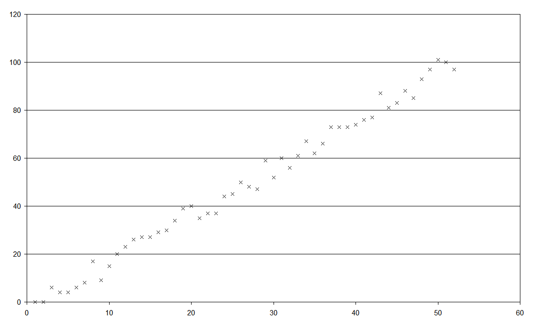 how to make nicer graphs in microsoft excel