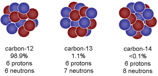 Carbon dating beta decay particle 1