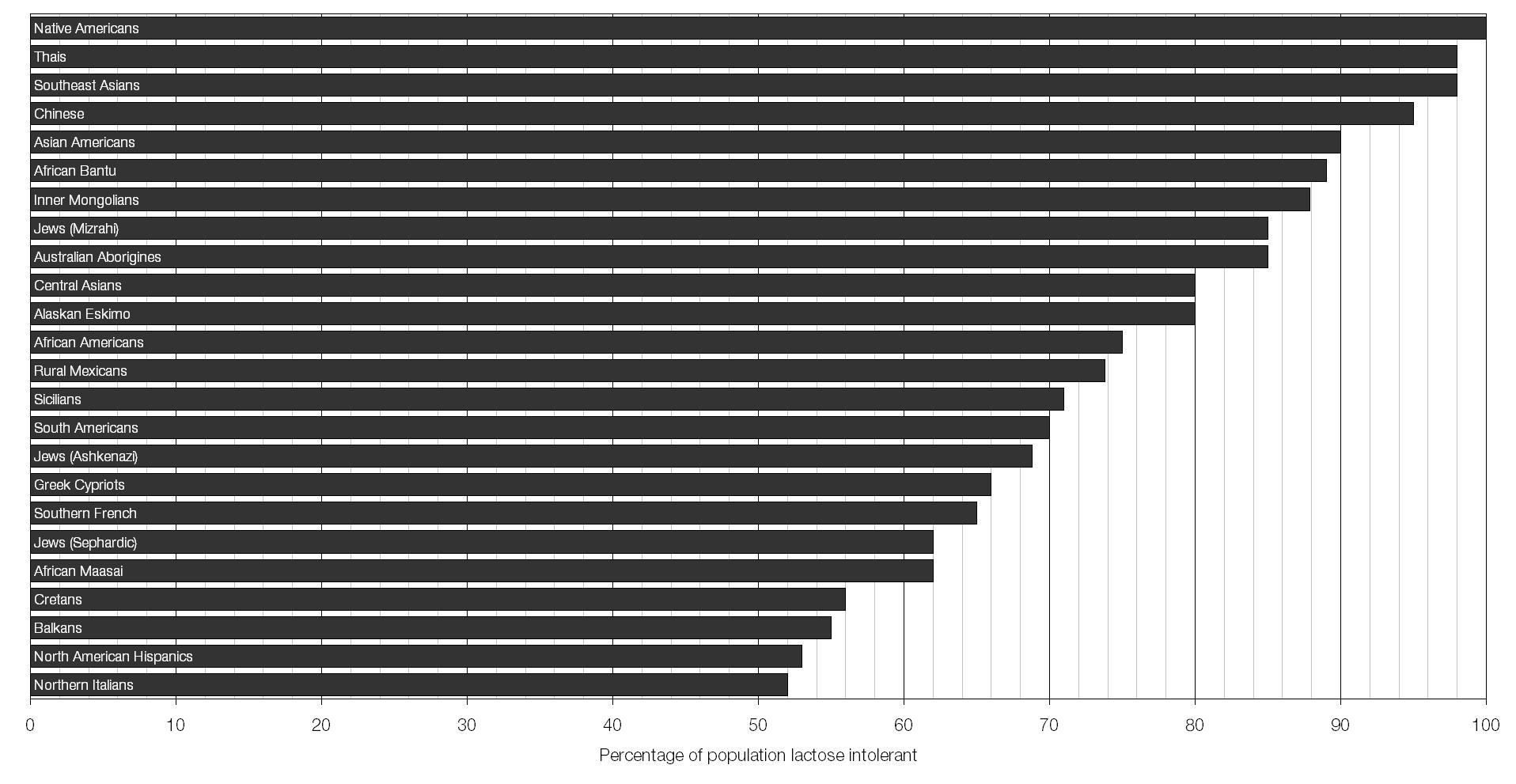 lactose intolerance graph - photo #8