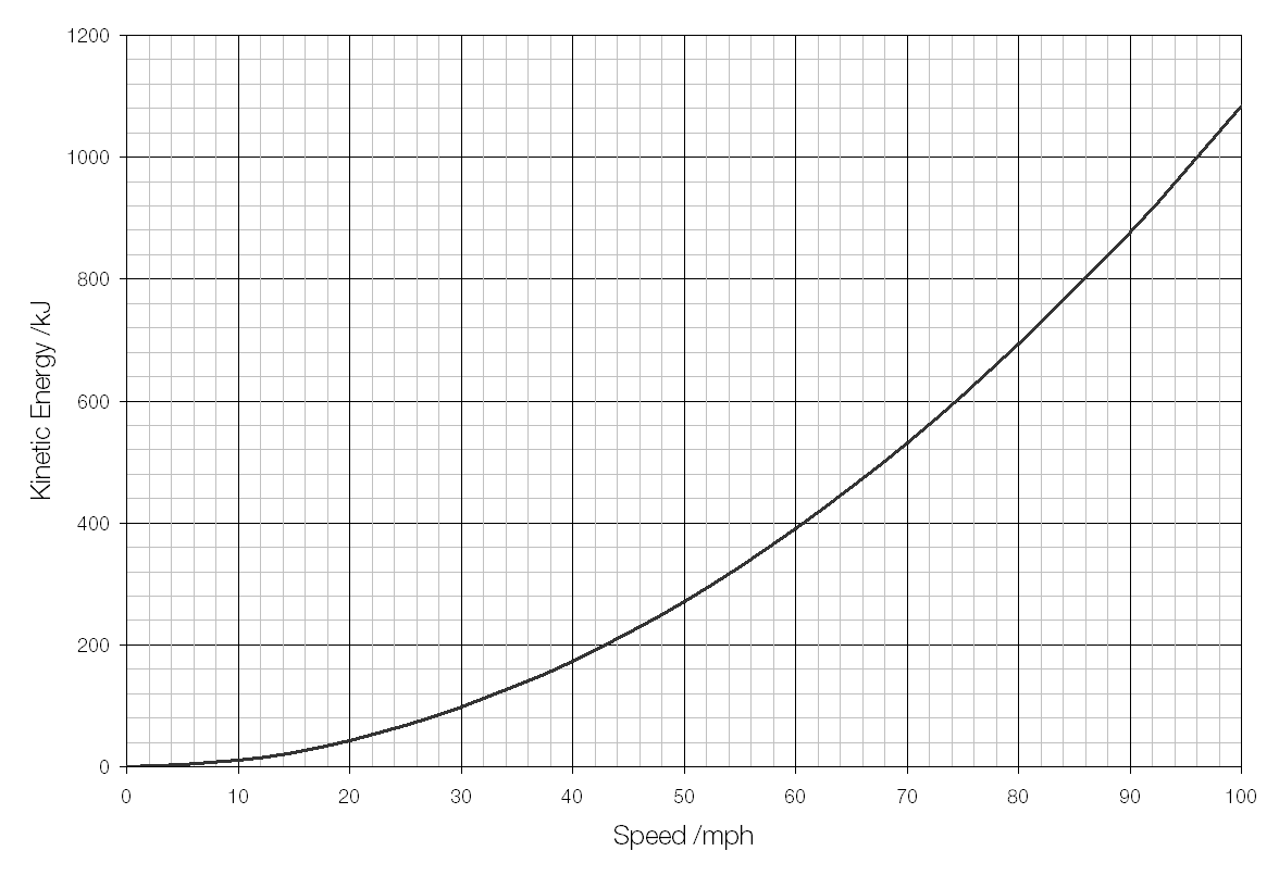 kinetic energy Ke = the kinetic energy in joules, j m = the mass in kilograms, kg v = the speed in metres per second, m/s for example, what is the kinetic energy of a 1000 kg car travelling at 5 m/s ke = ½.
