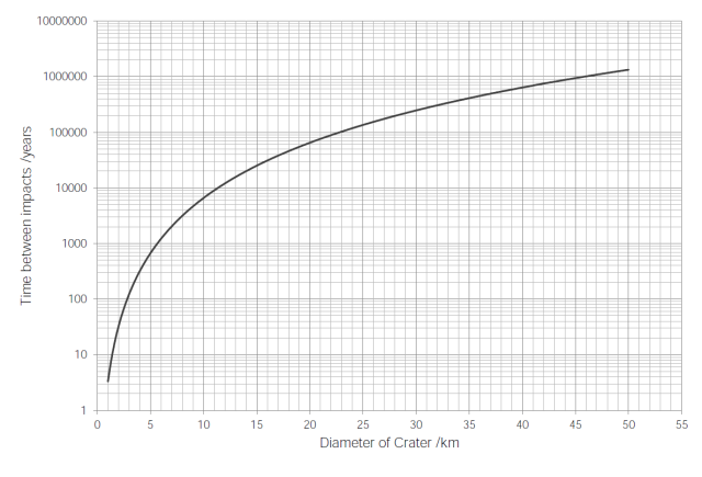 crater-impact-graph