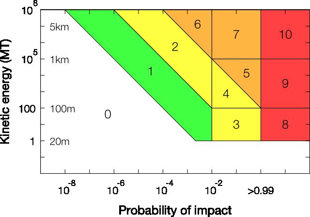 torino-scale