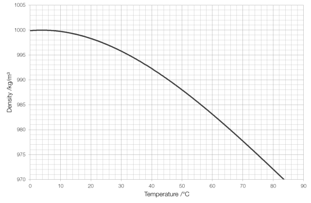 water-density-graph