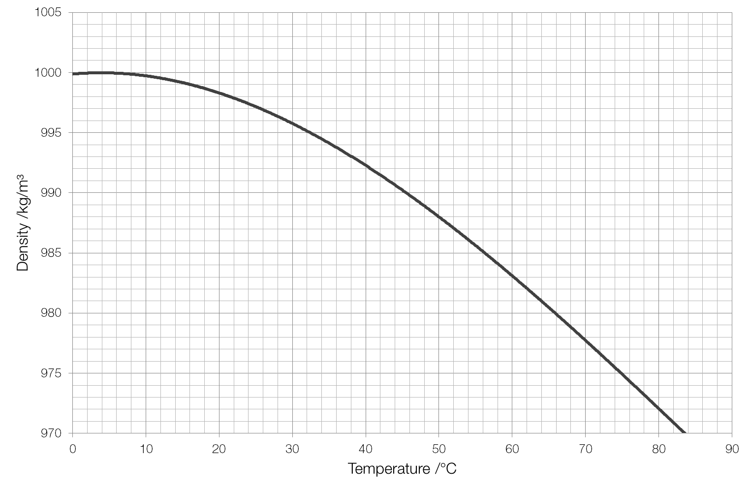 thermometer graph