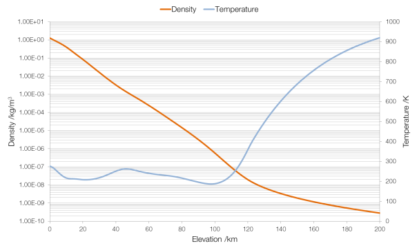 density-temperature-elevation
