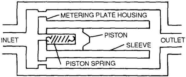 hydraulic-fuse