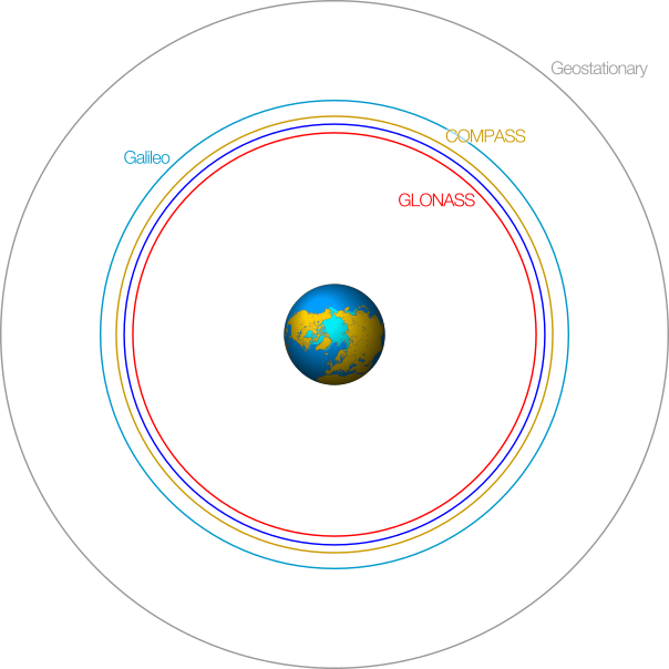 gnss-orbits