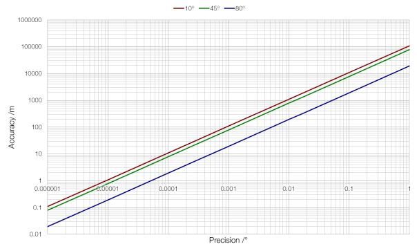 latitude-precision