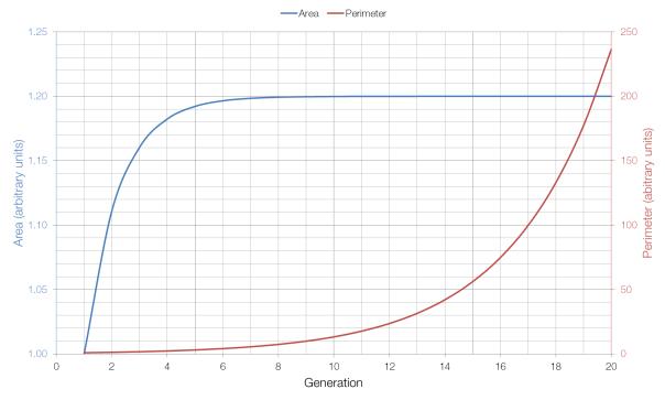 koch-snowflake-graph